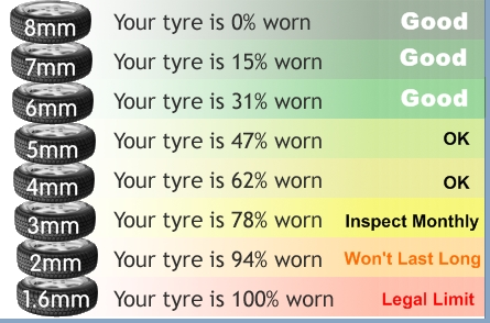 What Is The Legal Tread Depth Checkpoint Tyre Chart